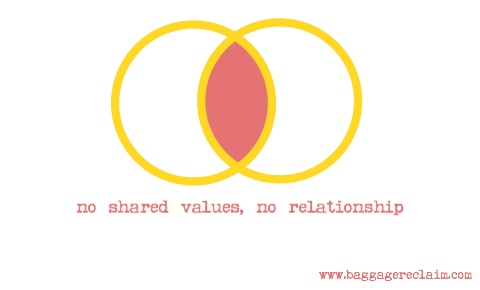 no shared values, no relationship