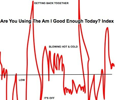 THE AM I GOOD ENOUGH TODAY INDEX