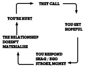 BAD RELATIONSHIP CYCLE